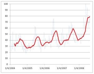 Trends20080823